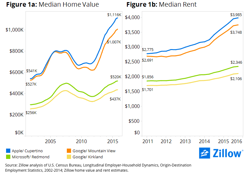 1-Home-Values-and-Rents-3cb279